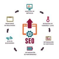 Herramientas de optimización SEO en la web