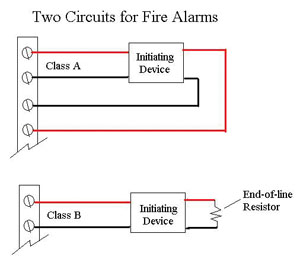 Fire Alarm Piping And Wiring CLASS A LOOP