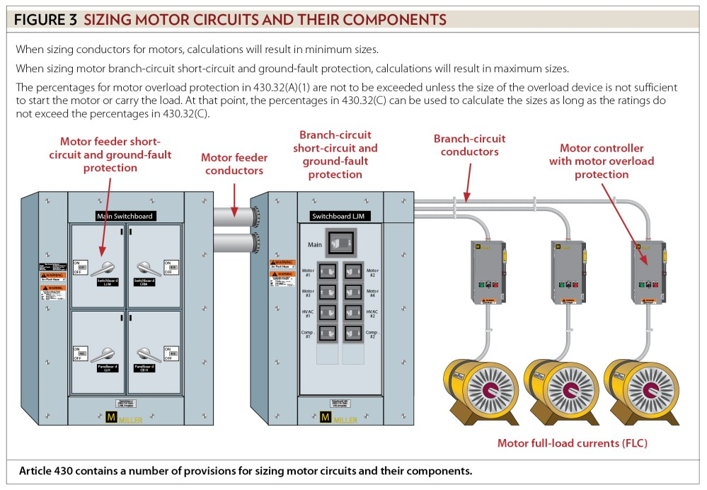medium resolution of some but not all motor conductor and component sizing is to find the minimum size some provisions in article 430 are there to ensure the conductor or