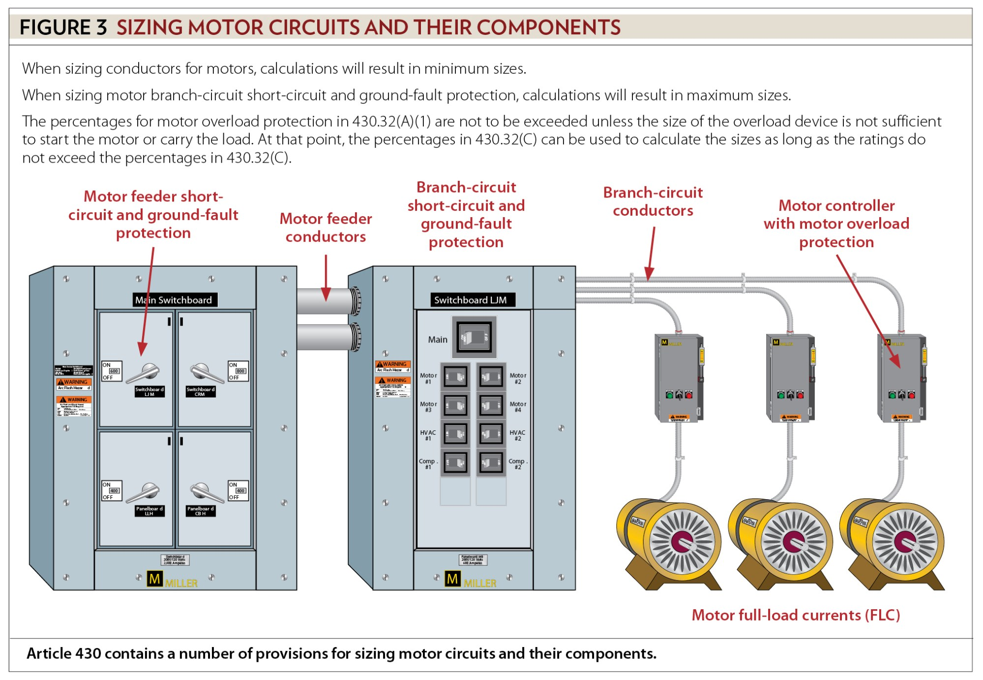 hight resolution of some but not all motor conductor and component sizing is to find the minimum size some provisions in article 430 are there to ensure the conductor or