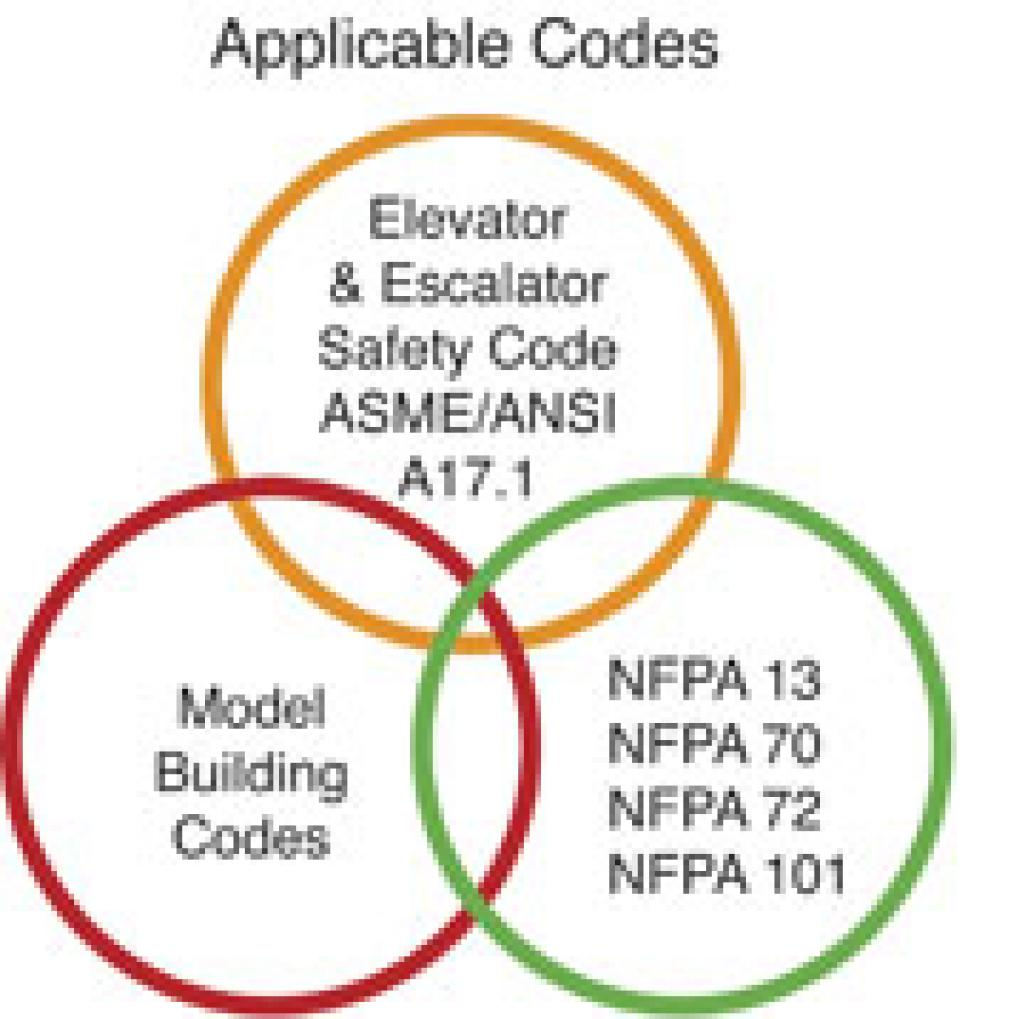 hight resolution of fire alarm systems and elevator recall