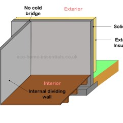 House Insulation Diagram Car Alarm Wiring Toyota Exterior Wall Is It Right For You
