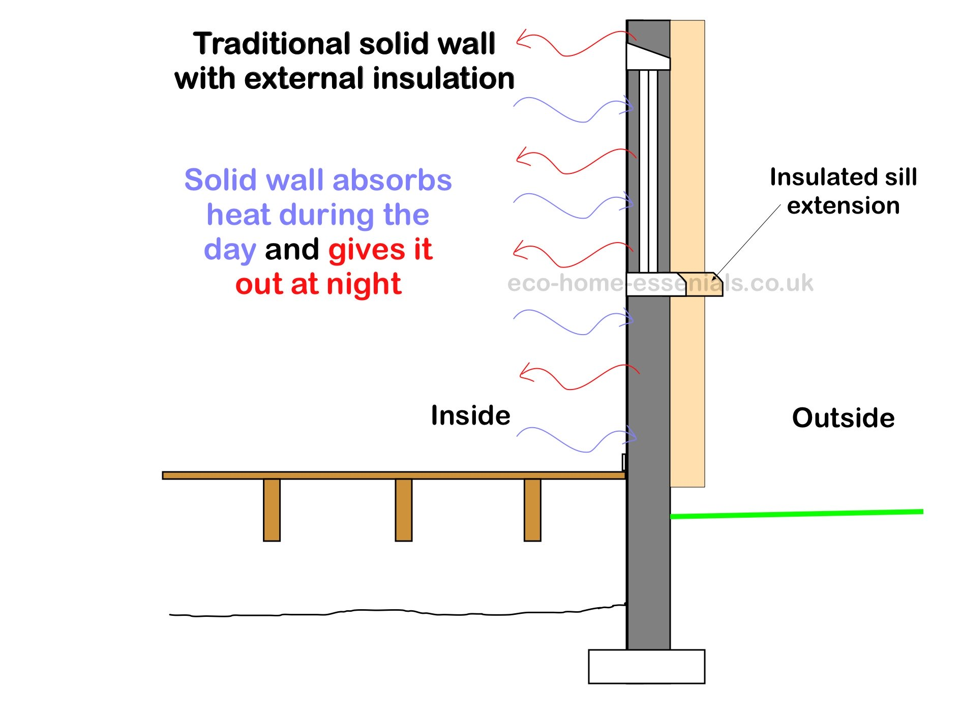 house insulation diagram clarion car stereo wiring exterior wall is it right for you