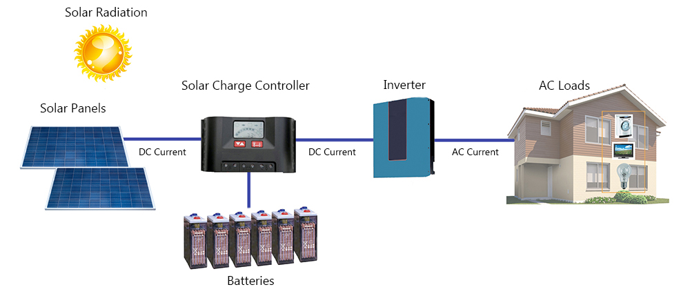 Solar Inverter System Block Diagram