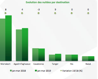 Source : Observatoire du tourisme