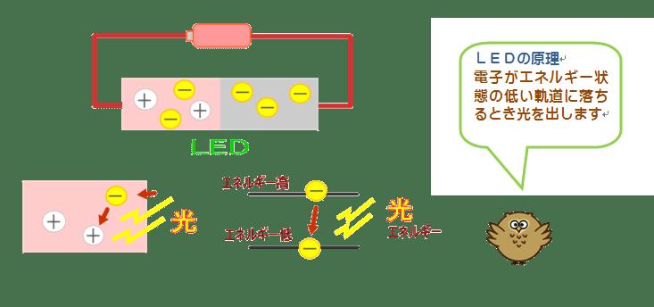 ecomura_fukurou2,LED原理2,ledlecpic01