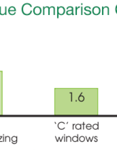 Image showing the  value chart of our double glazing also benefits triple ecochoice rh ecochoicedoubleglazing
