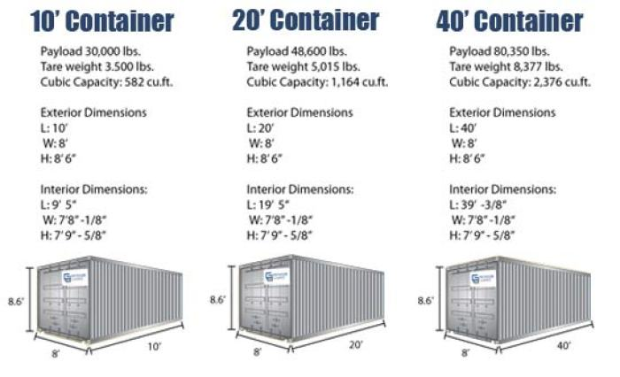 external shipping container dimensions. Black Bedroom Furniture Sets. Home Design Ideas