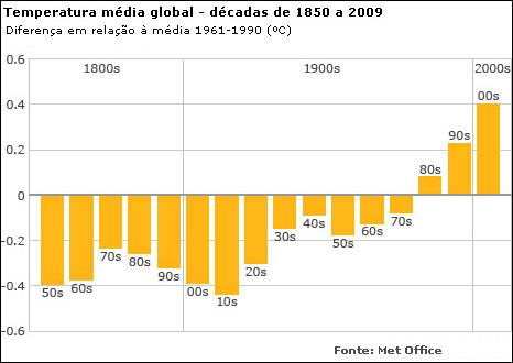 aqumento da temperatura média global, de 1850 a 2009