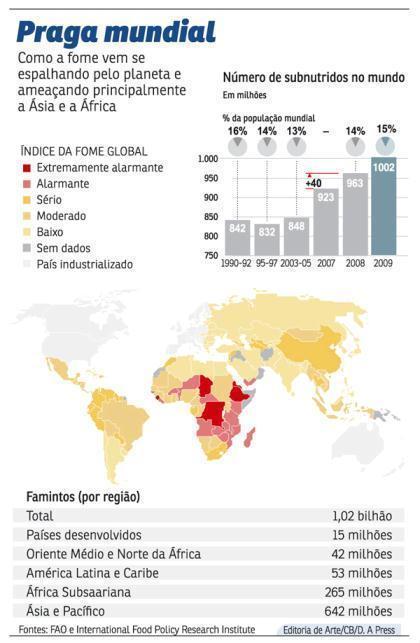 mapa da fome