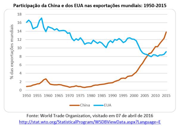Participação da China e dos EUA nas exportações mundiais