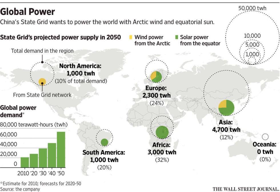 Global Power