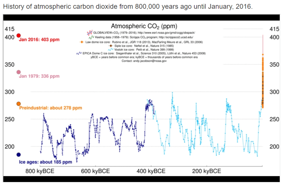 history of atmospheric carbom dioxide