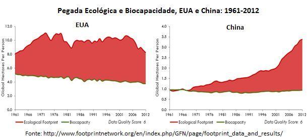 pegada ecológica e biocapacidade, EUA e China
