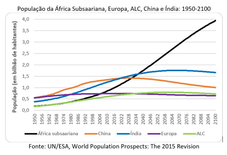 população da África Subsaariana, Europa, ALC, China e Índia