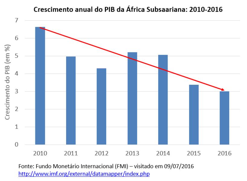 crescimento anual do PIB da África Subsaariana