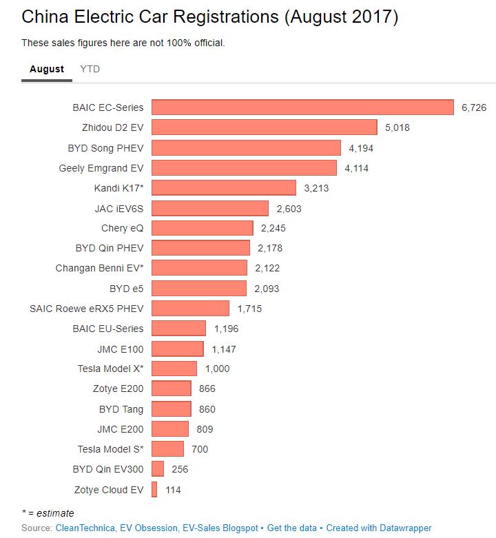 China electric car registrations