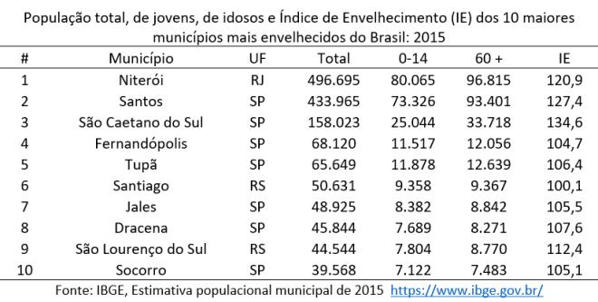 os 10 municípios mais populosos com a estrutura etária mais envelhecida (IE acima de 100) do país