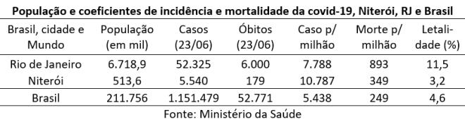 Niterói é, entre as grandes cidades do país (mais de 40 mil habitantes) a mais envelhecida