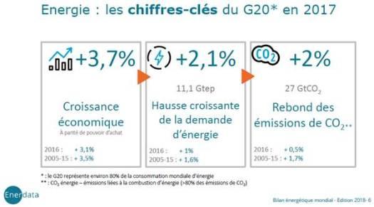 http://huet.blog.lemonde.fr/files/2018/05/Chiffres-clé-G20-2017.png