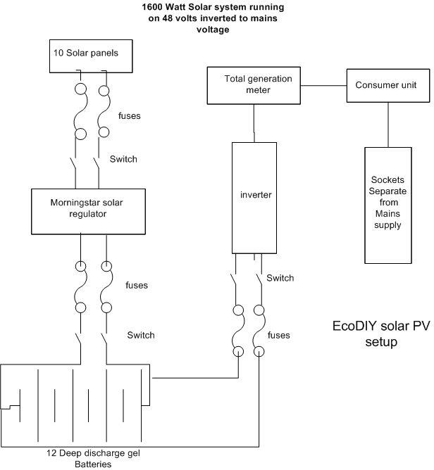wiring diagram off grid solar system international 424 tractor pv electricity ecodiy diy eco housesolar circuit