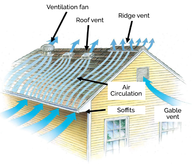 roof ventilation how to vent roofs