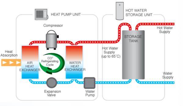 schematic diagram of house wiring flow beautiful design exterior compressor heat pump water heater | green home guide ecohome