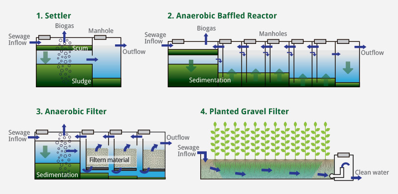 What Is A Root Zone Waste Water Treatment