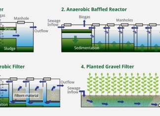 biological wastewater treatment-lead