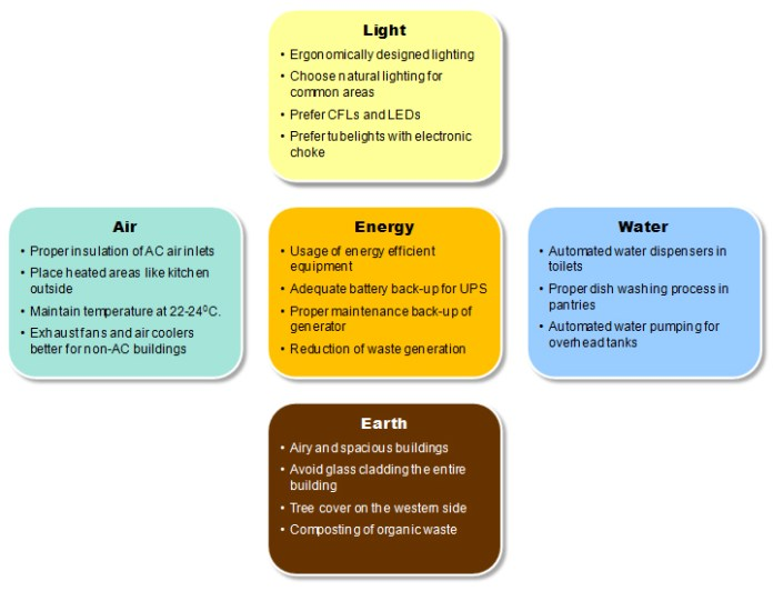 Energy efficient offices