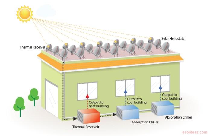 solar ac India