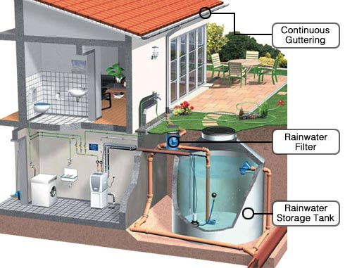 Water Conservation - Roof Top Rain waterHarvesting System