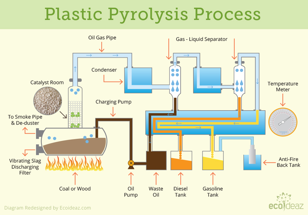 Can We Convert Plastic Waste To Petroleum