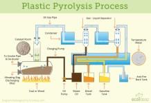 Plastic-Pyrolysis-Process
