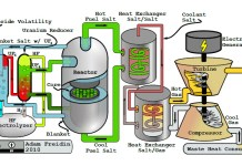 thorium-reactor-design