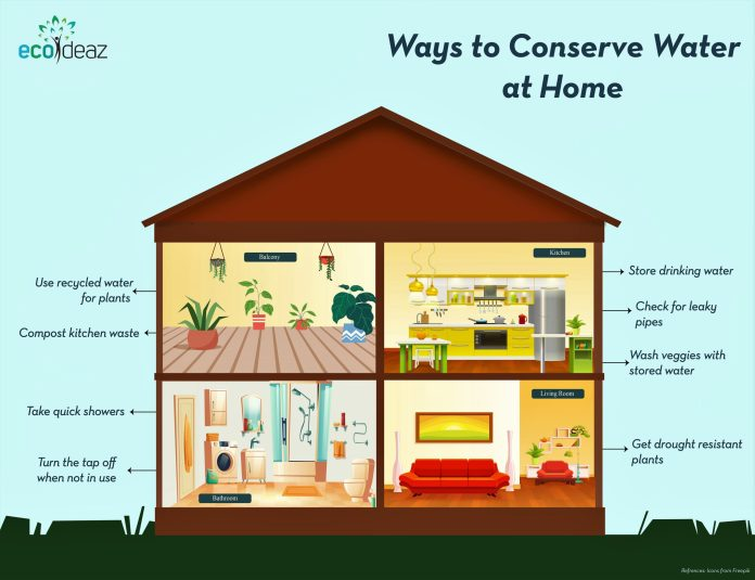 Ways to conserve water at home