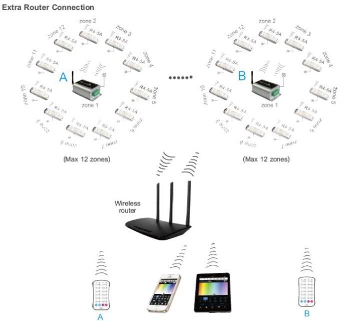 WiFi Slave Controller Receiver Constant Voltage LTech R4-5A-CV
