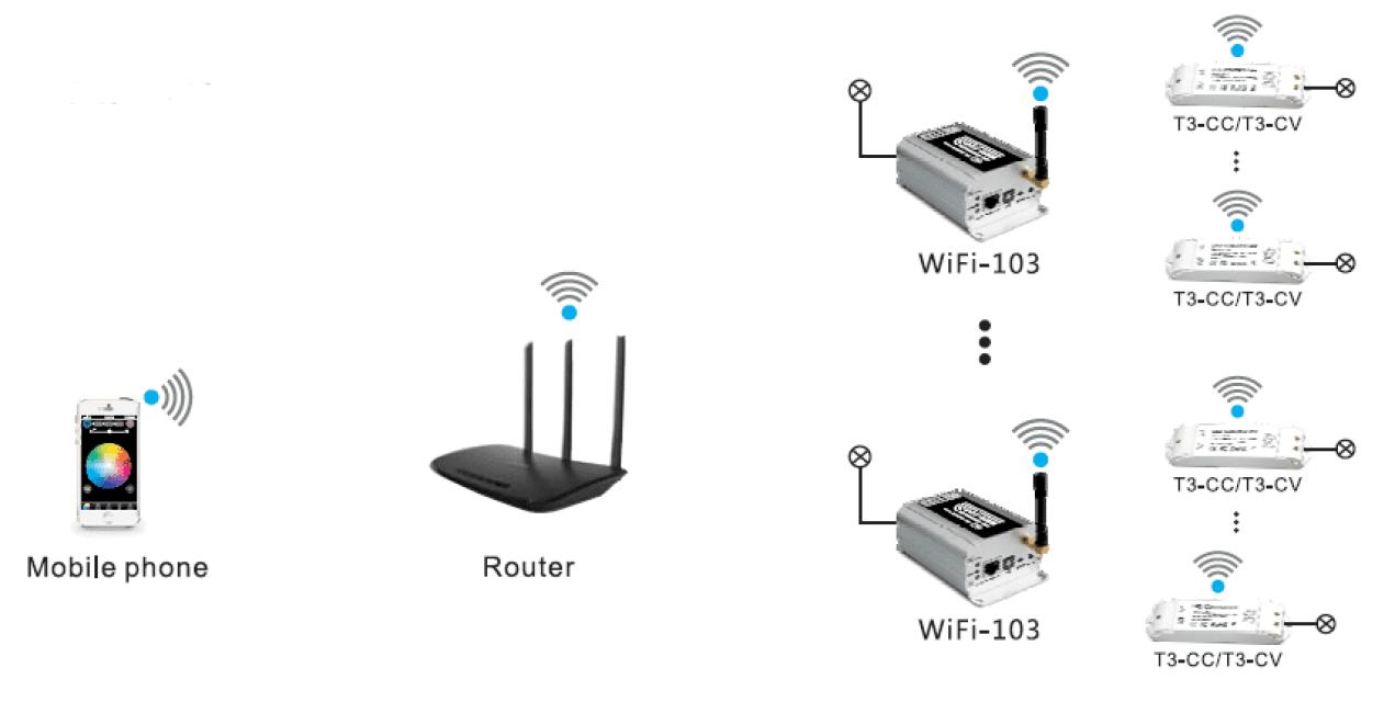 WiFi Slave Controller Receiver Constant Voltage LTech T3-CV