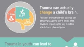 Misconceptions about childhood trauma: prevalence and prevention