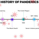 History Of Pandemics And How They Affected The World
