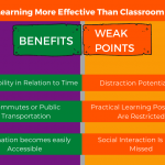 Is Distance Learning More Effective Than Classroom Instruction?