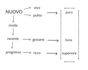 """Second hand: Processo mentale """"Capo nuovo"""""""