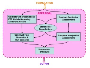Fig 8 Diagram of the activities and products for the Appraisal Step The primary activities