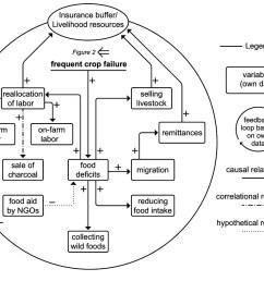 fig 3 a causal loop diagram showing the insurance buffer flow control loop diagram fig 3 [ 1014 x 840 Pixel ]