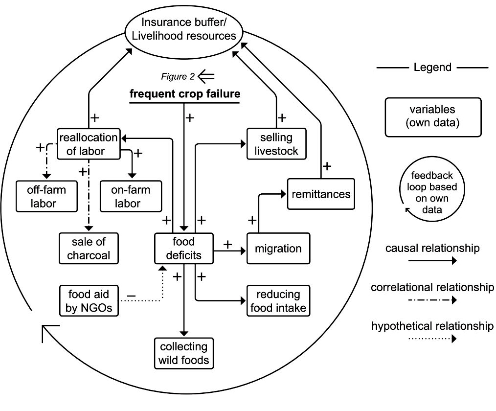hight resolution of fig 3 a causal loop diagram showing the insurance buffer flow control loop diagram fig 3