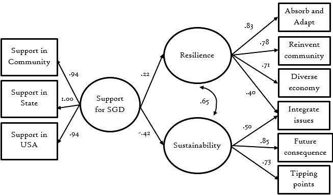 Fig. 1. Structural equation model; effects of support for