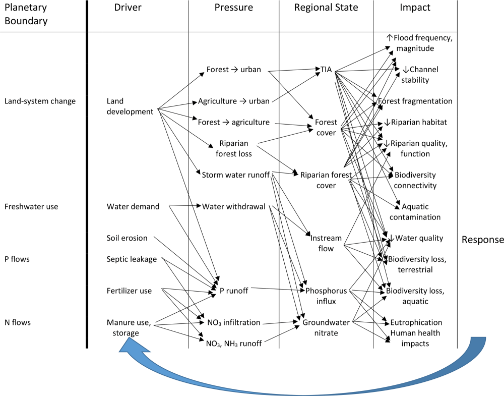 medium resolution of causal chain diagram for regional boundaries using a driver pressure state impact response dpsir framework similar to nykvist et al 2013