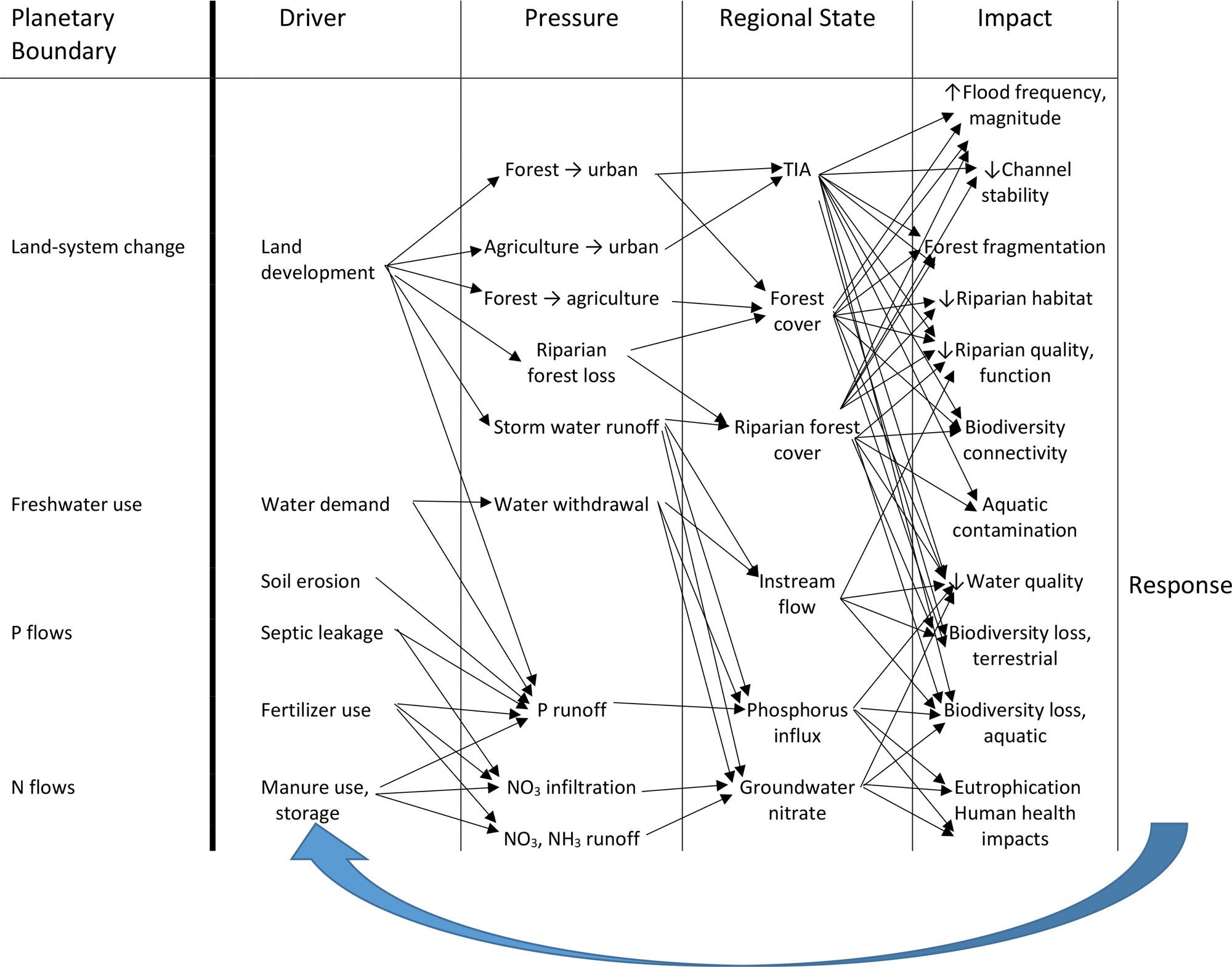 hight resolution of causal chain diagram for regional boundaries using a driver pressure state impact response dpsir framework similar to nykvist et al 2013
