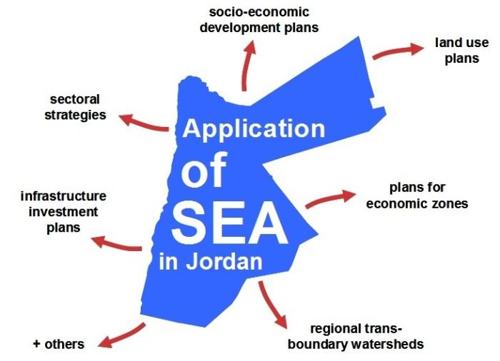 StrategicEnvironmentalAssessmentJordan