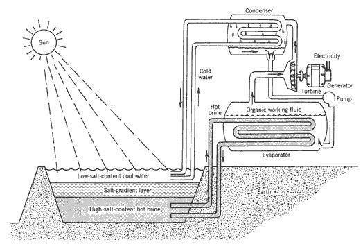 solarpondworkingprinciple